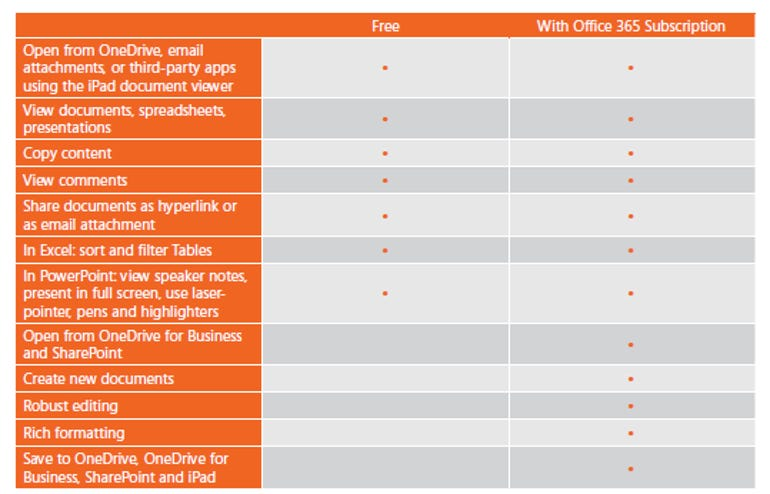 Office for iPad app is free; but it'll cost you - Jason O'Grady