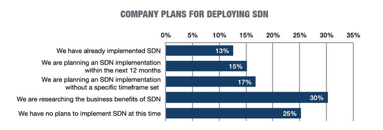 sdn-company-plans.png