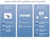 Microsoft finalizes System Center 2012 Service Pack 1