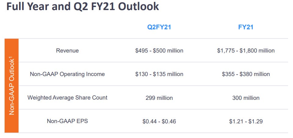 zoom-q2-outlook-2021.png