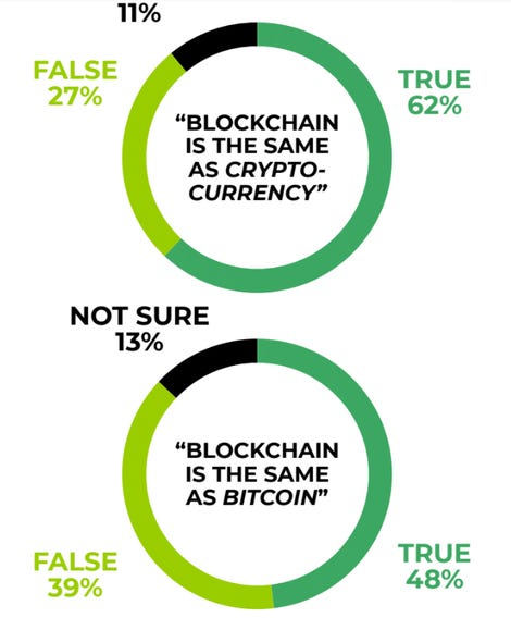 Blockchain survey reveals consumers do not understand blockchain  yet covet what it enables zdnet