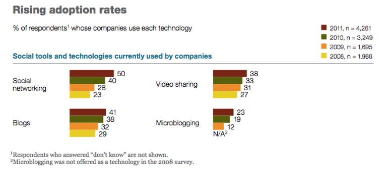 McKinsey & Company Social Business Technology Survey - Fifth Year