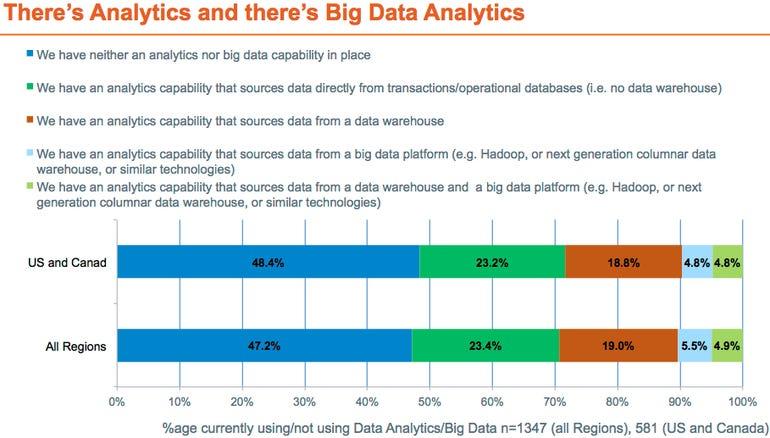 Big data chart 2