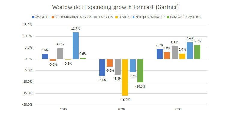 IT budgets 2020-21: Planning for business continuity in uncertain times
