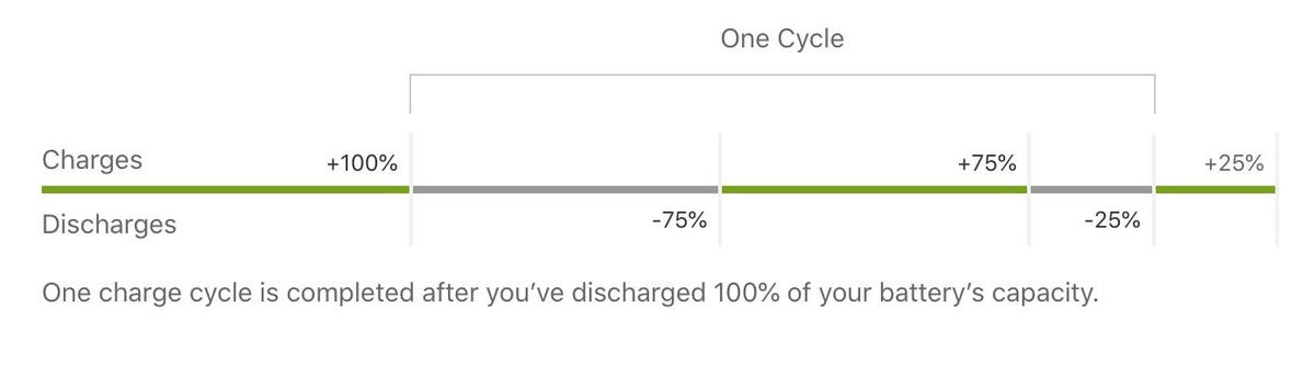 Charge cycles