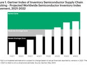 Global chip shortages, supply chain woes leading to tech infrastructure inflation