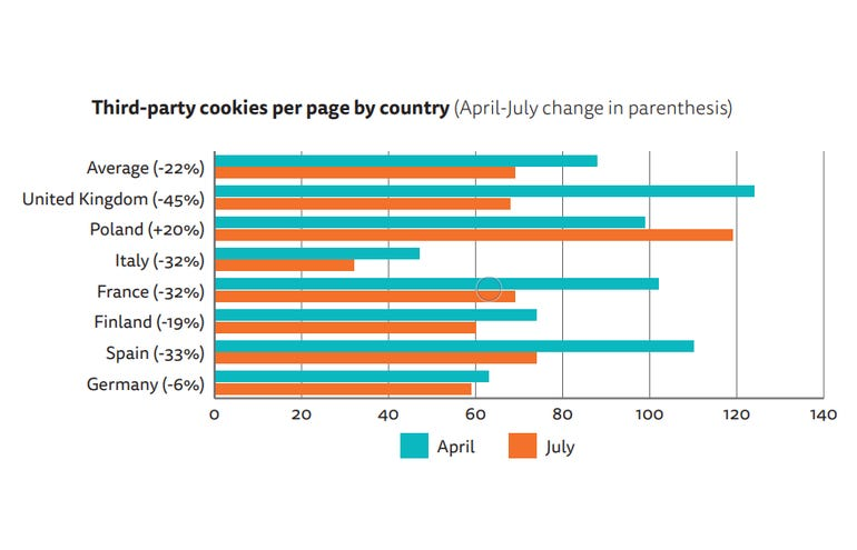 Graph of tracking coookies per country