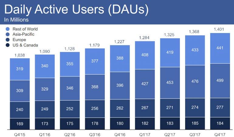 facebook-daus-q4-2017.png