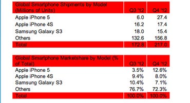 apple iphone 5 overtakes samsung galaxy s3 research q4 2012 best selling smartphone