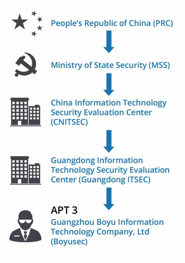 Chinese Ministry of State Security hierarchy