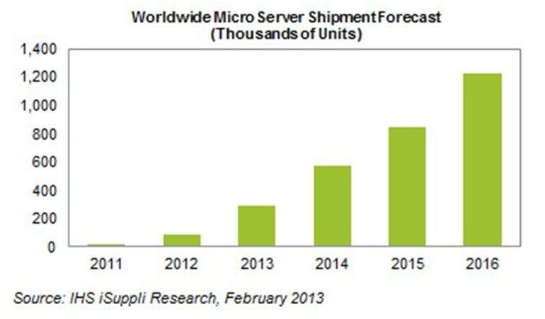 isuppli microserver chart
