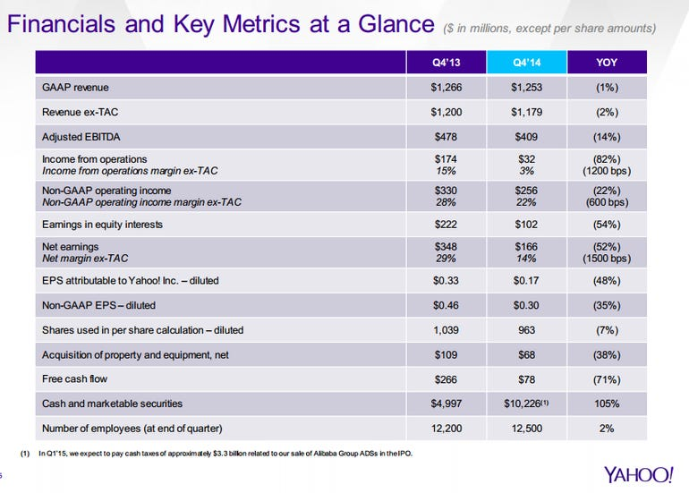 yahoo-q4-results-2015.png