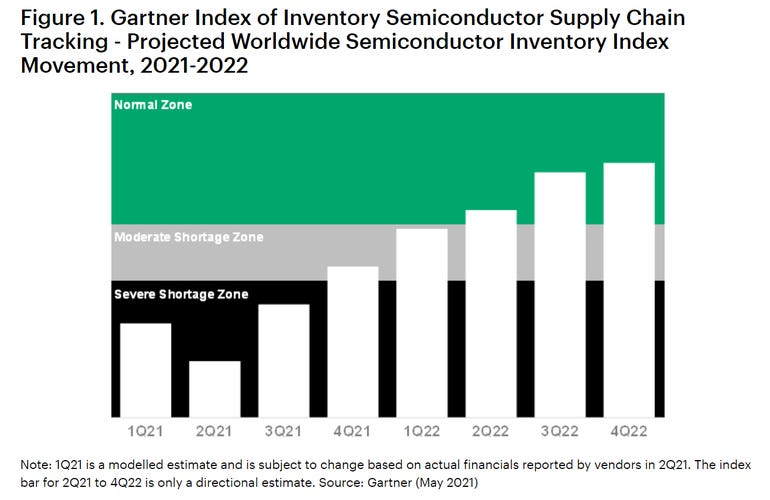Global chip shortages lead to tech infrastructure inflation