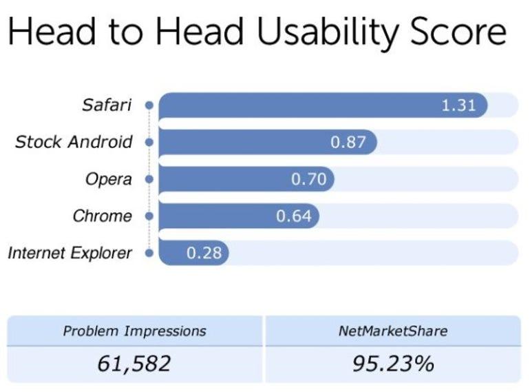 Fixya Usability ratings