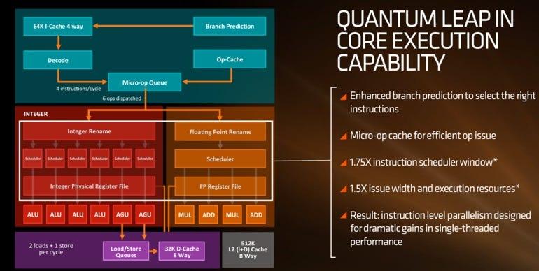 Overview of Zen processor cores