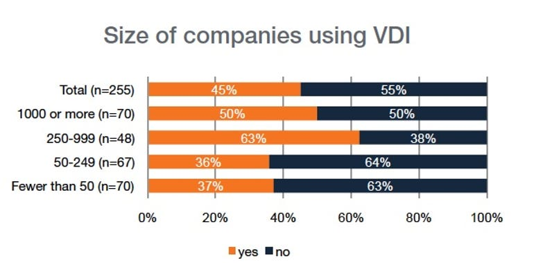 Size of companies using VDI