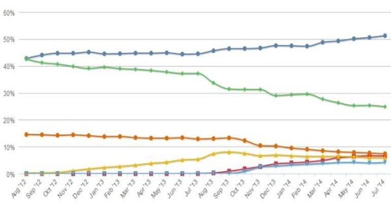 Netmarketshare graph of operating system market shares
