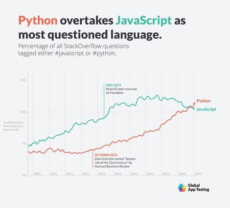 javascript-python-timeline-min.png