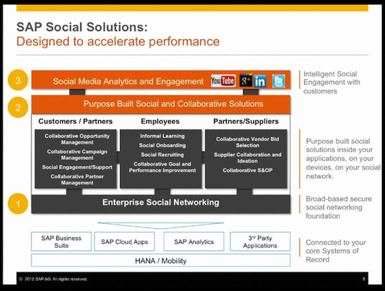 SAP Social Jam and Functional Solutions
