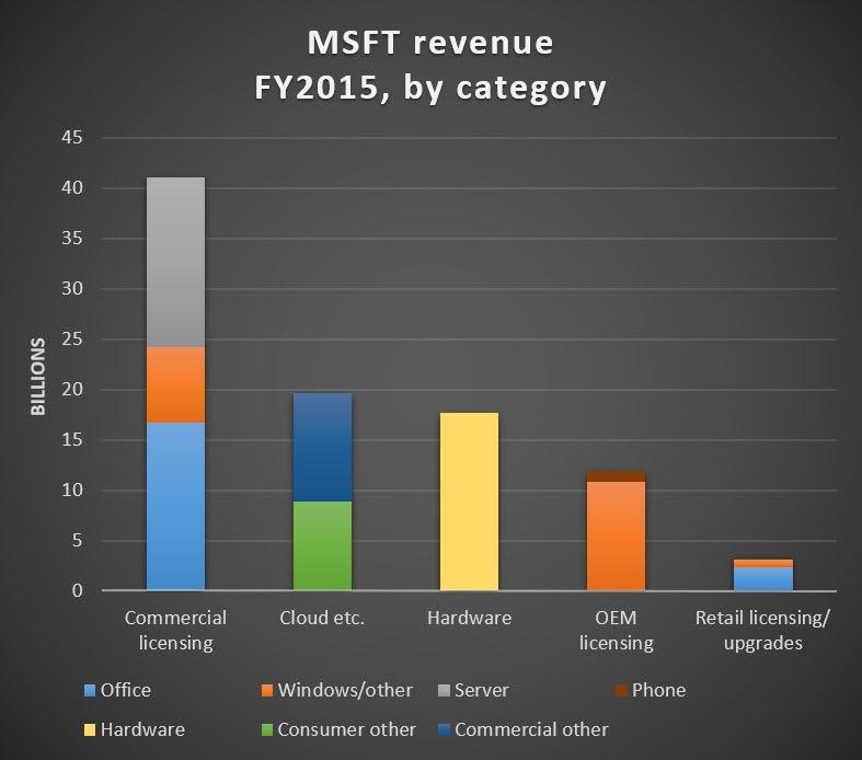 msft-revenue-by-category-fy2015.jpg