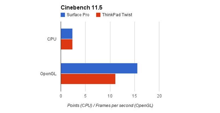 surface-pro-cinebench