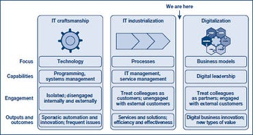 Gartner -- IT innovation and efficiency