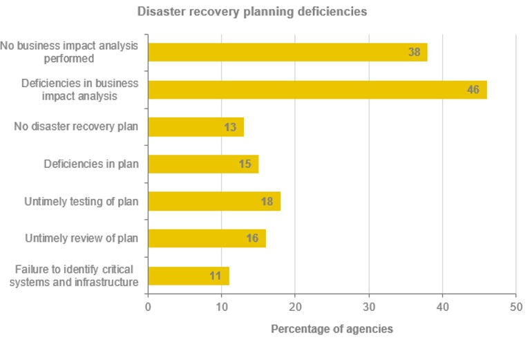 nsw-disaster-recovery-planning-deficiencies.png