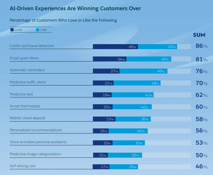 AI-driven experiences are winning customers over