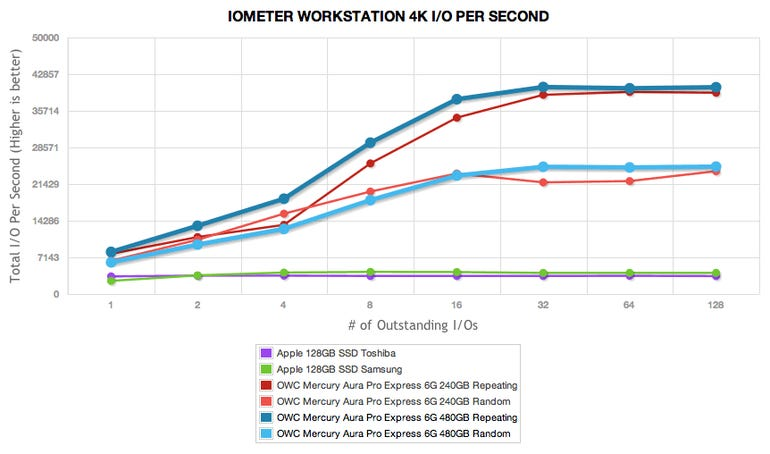 Storage Review Benchmarks the 6G Merc SSD from OWC