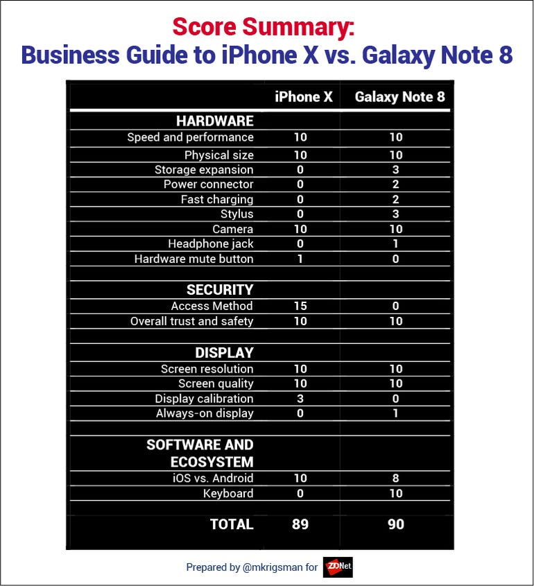 Note 8 Iphone X  Score Table