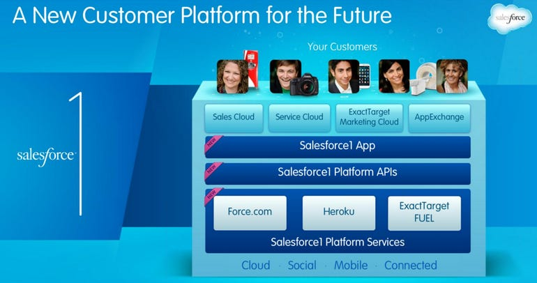 salesforce 13 app
