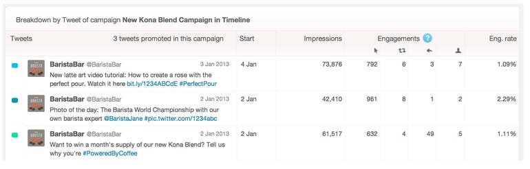 zdnet-twitter-ads-campaign-reporting