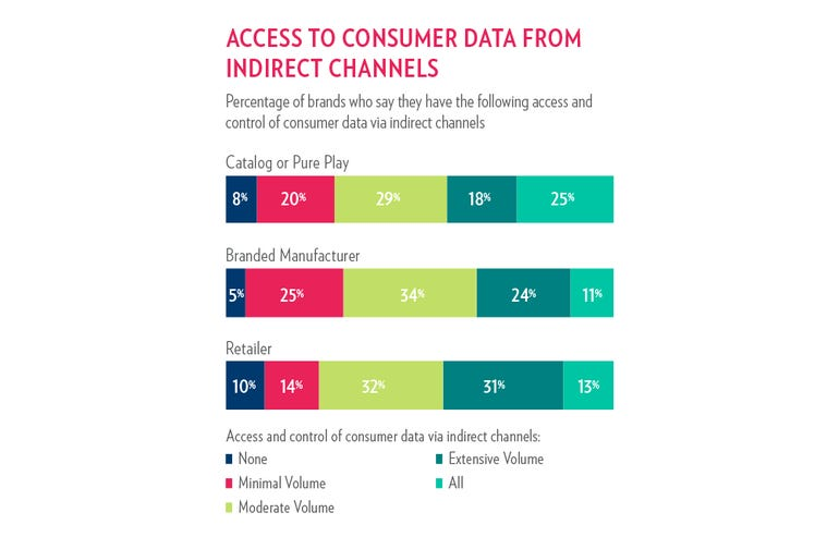 access-to-consumer-data-from-indirect-channels.png