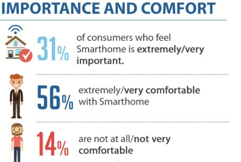 Seven out of ten Americans are comfortable with IoT tech in the home zdnet