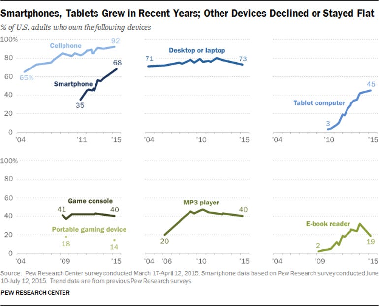 smartphones-tablets-grew-in-recent-years-other-devices-declined-or-stayed-flat.png