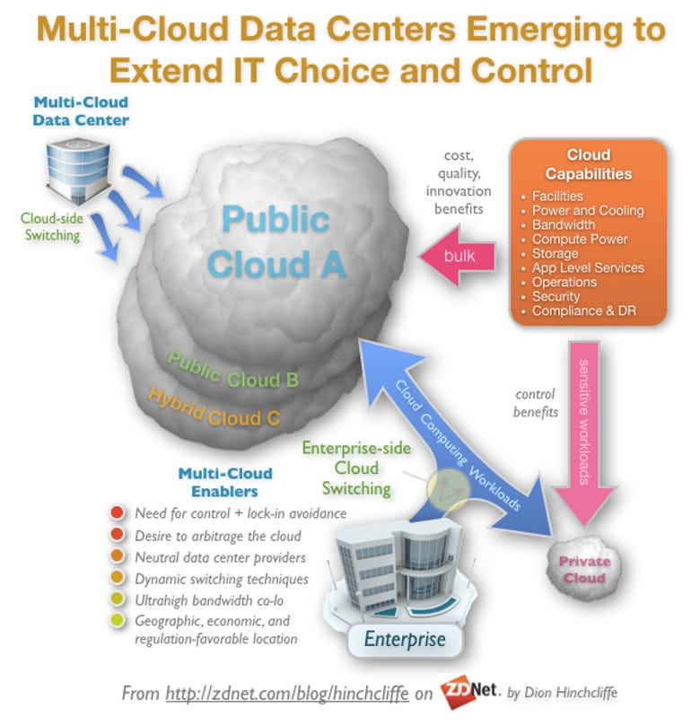 Multi-cloud Data Centers Are Emerging as a Hedge Against the Major Commercial Clouds