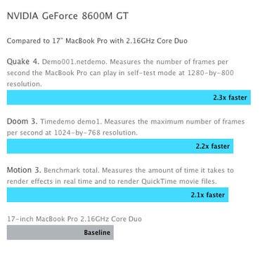 NVIDIA GeForce 8600M GT Benchmarks