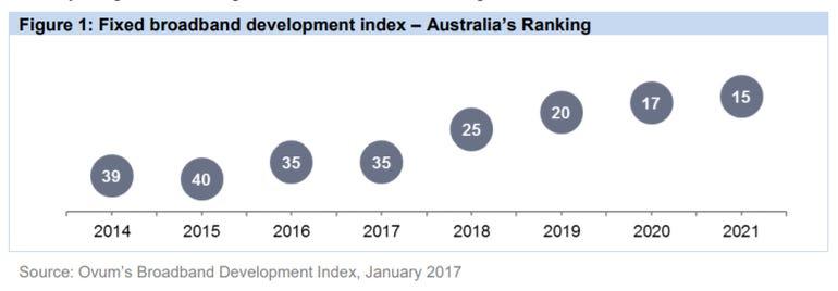 australia-broadband-ranking.png