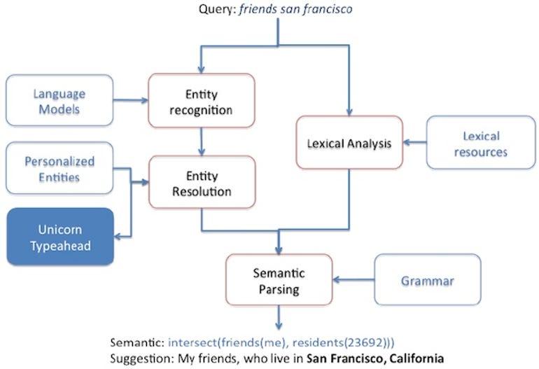 zdnet-facebook-graph-search-natural-language-1
