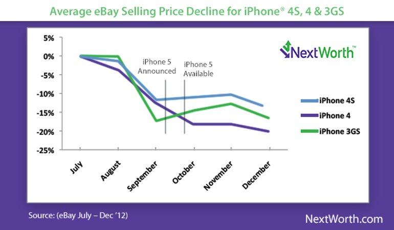 NextWorth Average eBay Selling Price Decline for iPhone 4S - Jason O'Grady