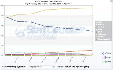 XP in China still has a 30 percent share of desktop OSes