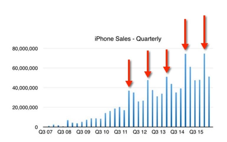 iPhone quarterly sales