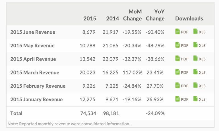 htc-revenues.png