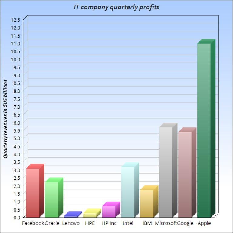 Bar-chart of selected IT company profits
