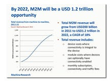 Tapping M2M: The Internet of Things
