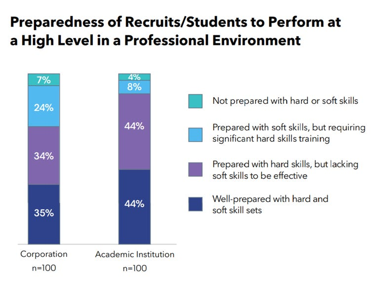 Closing the skills gap: Preparedness of recruits to perform at a high level