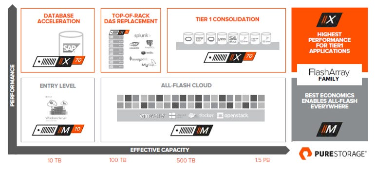 pure-storage-family.png