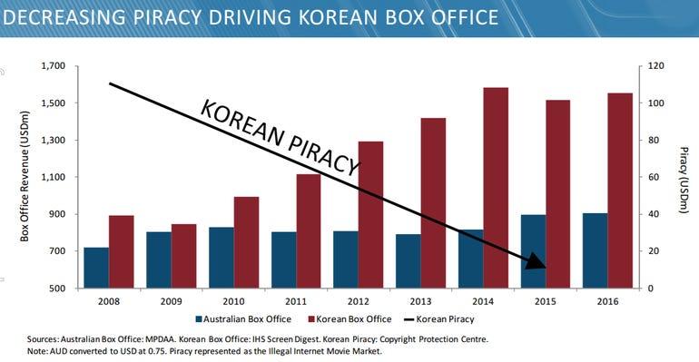 korean-piracy-village-roadshow.png