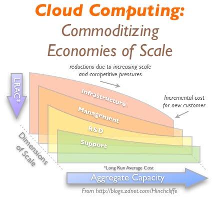 Cloud Computing Economics