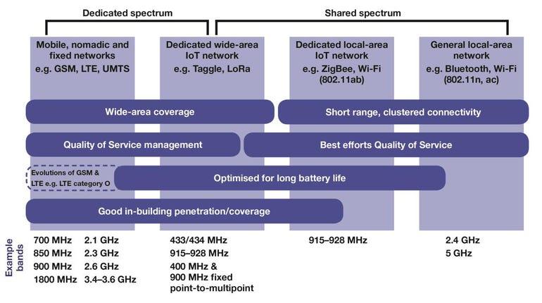 iot-spectrum.png